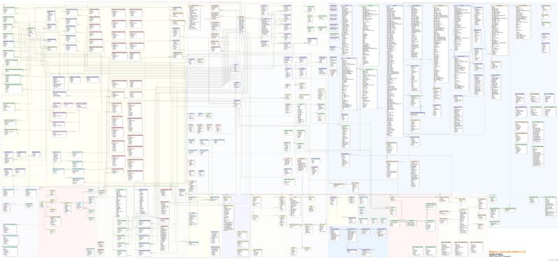 Magento Community Edition 2.1.3 database diagram